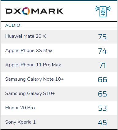 Điểm số về âm thanh của 7 thiết bị đầu tiên được DxOMark công bố.