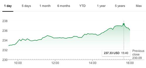 Biến động cổ phiếu của Apple trong ngày 11/10. Ảnh:AppleInsider