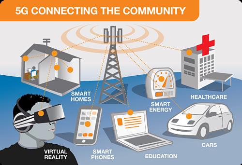 5G là mạng di động có nhiệm vụ kết nối cộng đồng thiết bị thông minh.