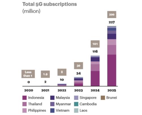 Việt Nam đứng thứ sáu về số lượng thuê bao 5G tính đến 2025 tại ASEAN. Nguồn: Cisco.