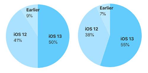 50% người dùng iPhone (ảnhtrái) và 55% iPhone ra mắt cách đây 1 năm (ảnh phải) đã nâng iOS 13 mới. Nguồn: Apple.
