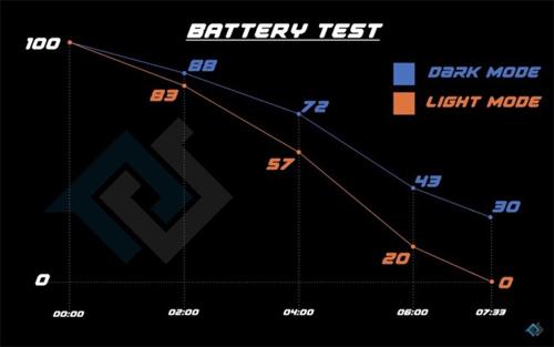 Kết quả thử nghiệm hiệu quả của chế độ tối trên iPhone trang bị màn hình OLED. Ảnh: PhoneBuff.