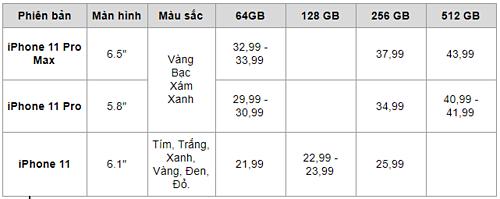 Giá niêm yết ban đầu của bộ ba iPhone 11.