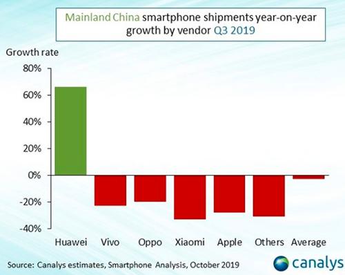 Huawei đạt tăng trưởng ấn tượng trong quý III/2019. Nguồn: Canalys.