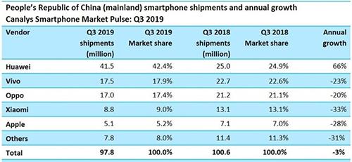 Thị phần smartphone Trung Quốc quý III/2019. Nguồn: Canalys.