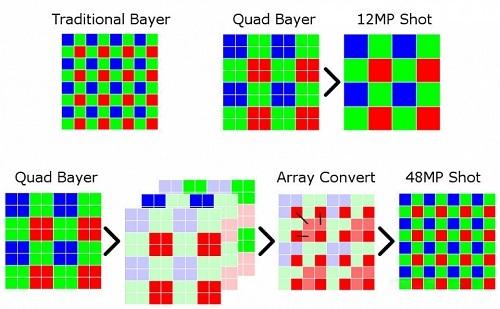 Nguyên lý hoạt động của bộ lọc Quad Bayer.