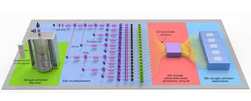 Mô hình hoạt động của cỗ máy do Đại học Khoa học và Công nghệ Trung Quốc phát triển. Ảnh: SCMP.