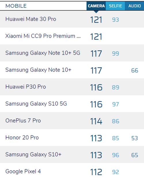 Bảng xếp hạng smartphone chụp ảnh đẹp nhất của DxOMark hiện tại.