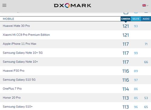 Bảng xếp hạng smartphone chụp ảnh tốt nhất hiện nay của DxOMark.