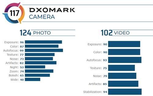 iPhone 11 Pro xếp thứ 3 trong danh sách smartphone chụp ảnh tốt nhất của DxOMark.