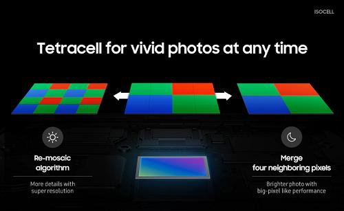 Isocell Bright HMX sử dụng công nghệ Tetracell, kỹ thuật ghép điểm ảnh tương tự Quad Bayer trên dòng cảm biến IMX cao cấp của Sony. Ảnh: Samsung
