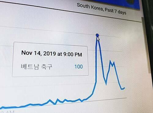 Từ khóa Bóng đá Việt Nam vọt lên đạt đỉnh vào lúc 21h tối qua trên trang Naver của Hàn Quốc.
