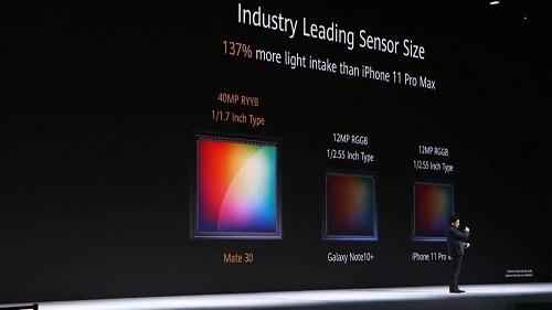 Theo Huawei, cảm biến máy ảnh của Mate 30 và P30 Pro tiếp nhận ánh sáng nhiều hơn  cảm biến trên iPhone 11 Pro Max 137%.