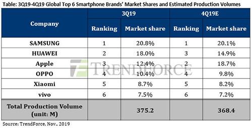 Thị phần smartphone toàn cầu quý III/2019 và dự đoán quý IV/2019. Nguồn: TrendForce.