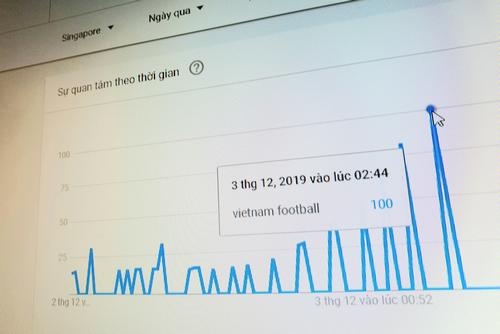 Các thông tin về đội tuyển Việt Nam nhận lượng quan tâm lớn từ người dùng Internet Singapore những ngày qua.