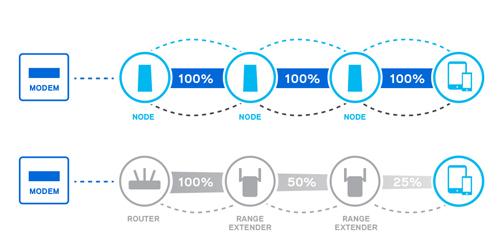 Do các node dành nhiều băng thông để giao tiếp với nhau, tốc độ truyền tải giữa chúng đến các thiết bị luôn được duy trì ở mức tối đa.