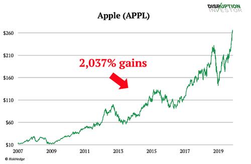 Giá cổ phiếu Apple đã tăng tới 2.037% sau 12 năm.