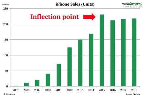 Doanh số iPhone đạt đỉnh năm 2015.