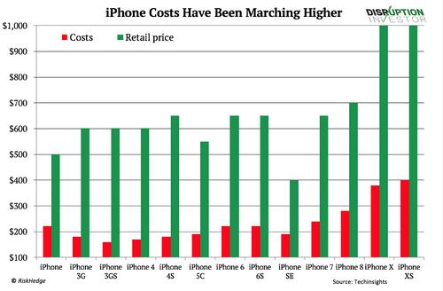 Chi phí linh kiện Apple bỏ ra để sản xuất iPhone tăng mạnh kể từ iPhone 8.