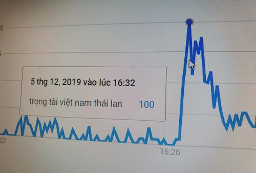 Lượng tìm kiếm thông tin trọng tài điều khiển trận Việt Nam - Thái Lan tăng mạnh.