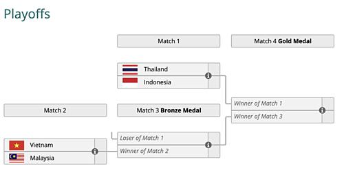 Với việc đứng nhì bảng A, tuyển Liên quân Việt Nam sẽ phải gặp Malaysia và thêm một trận đấu nữa nữa trước khi tới được trận chung kết.