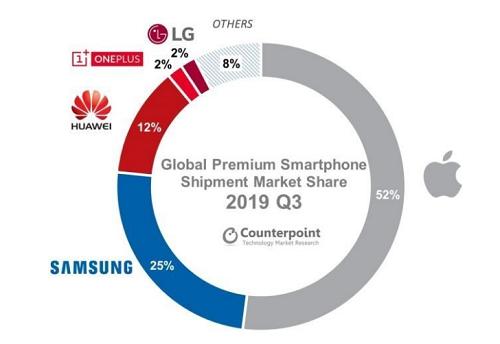 Thị phần của các nhà sản xuất trên thị trường smartphone cao cấp toàn cầu. Nguồn: Counterpoint.