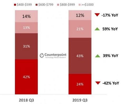 Tỷ lệ tăng trưởng giá bán smartphone cao cấp trong quý III/2019. Nguồn: Counterpoint.