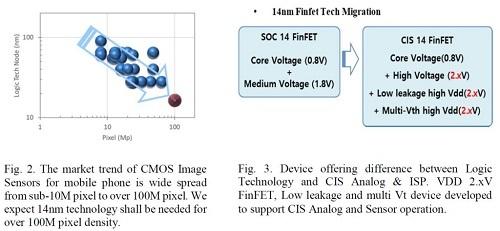 Công nghệ FinFET 14 nanomet giúp giảm thiểu tối đa điện năng rò rỉ qua các bóng bán dẫn. Ảnh: Ice Universe.