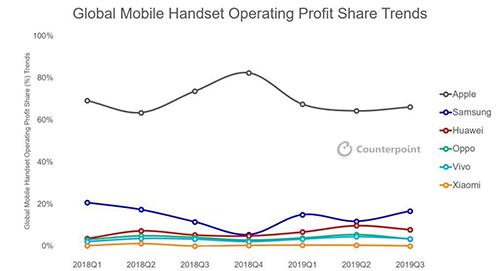 Apple chiếm2/3 lợi nhuận toàn ngành smartphone.