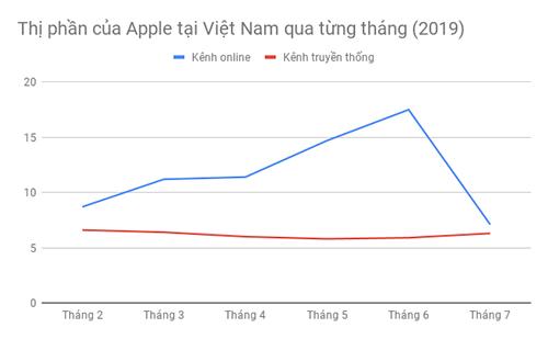 Biến động về thị phần iPhone tại Việt Nam tính đến tháng 7/2019. Theo: GfK