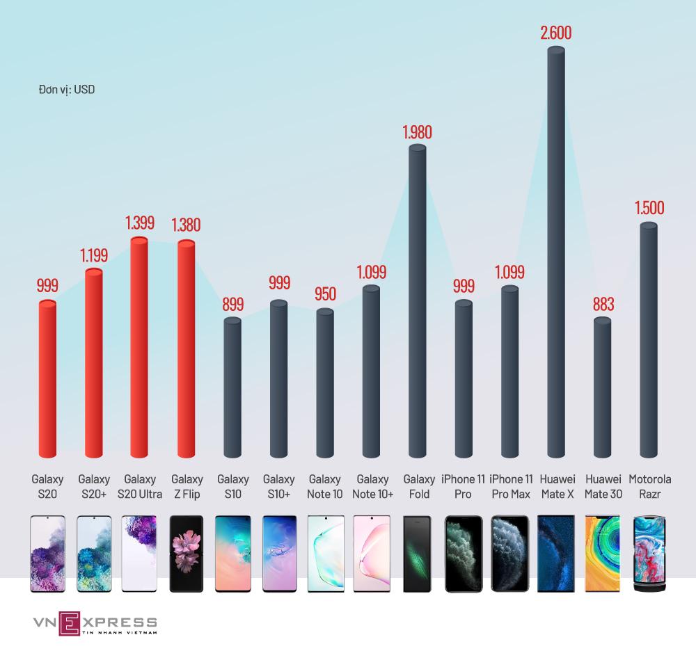 Bộ ba Galaxy S20 so giá cùng smartphone cao cấp