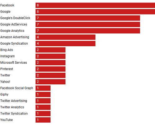Danh sách các công ty có trình theo dõi tích hợp trên các trang web hẹn hò. Ảnh: Vox,