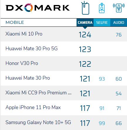 Bảng xếp hạng của DxOMark vừa cập nhật.