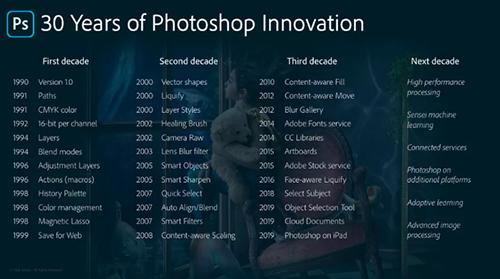 Photoshop có rất nhiều phiên bản trong 30 năm qua.