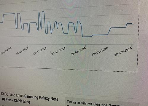 Tại nhiều cửa hàng, giá Galaxy Note 10+ chính hãng tăng ngược tới hàng triệu đồng.