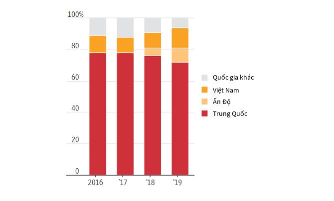 Thống kê sản lượng smartphone toàn cầu theo quốc gia từ năm 2016 đến năm 2019. Nguồn: IDC.