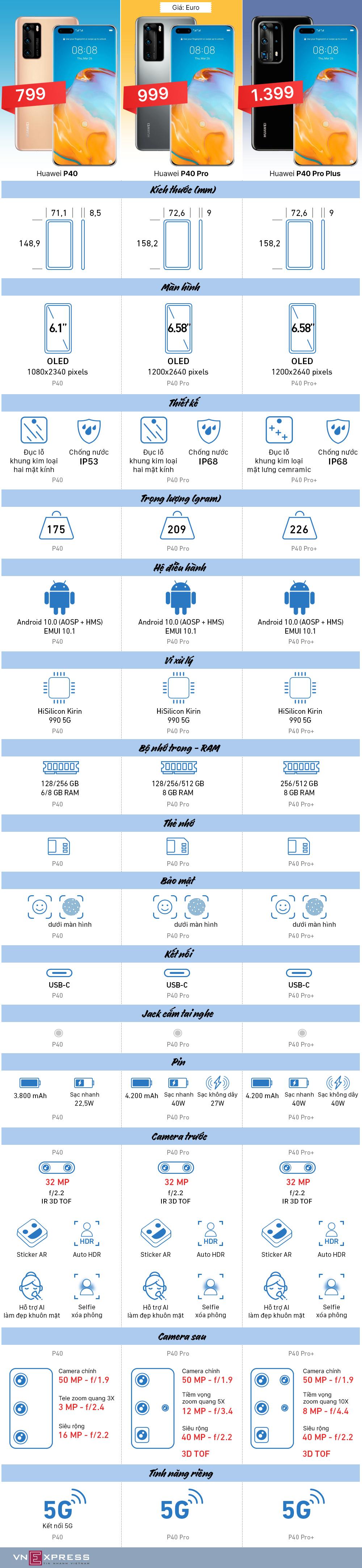 So sánh ba smartphone Huawei P40