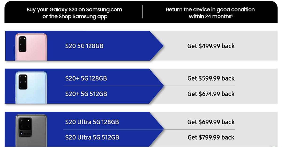 Bảng giá niêm yết cho các thiết bị Samsung Galaxy S20 sau hai năm sử dụng.