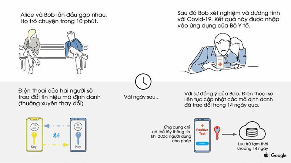 Ứng dụng Việt cảnh báo người từng tiếp xúc F0