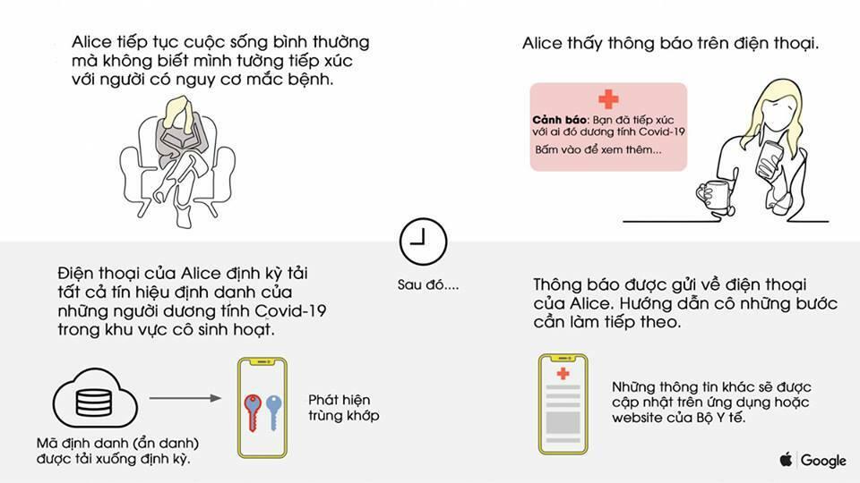 Ứng dụng Việt cảnh báo người từng tiếp xúc F0 - 2