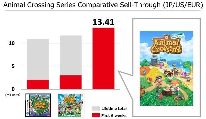 Animal Crossing: New Horizons liên tiếp xô đổ kỷ lục của dòng game kể từ khi phát hành vào tháng 3. Ảnh: Nintendo..