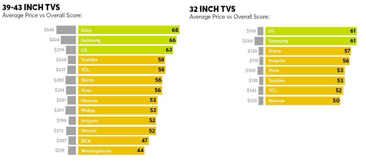 Ở phân khúc TV cỡ nhỏ, giá bán và thương hiệu cũng ảnh hưởng nhiều đến chất lượng TV.