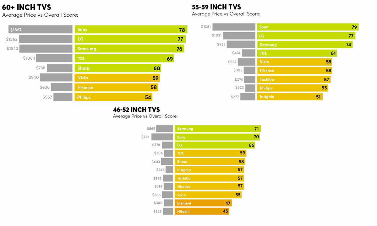 Chất lượng TV cỡ lớn của Samsung, Sony và LG khác biệt rõ rệt so với các thương hiệu giá rẻ.