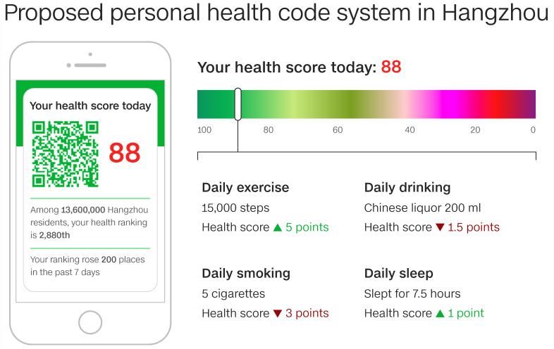 Minh họa ứng dụngĐiểm số sức khỏe củaỦy ban Y tế Hàng Châu.