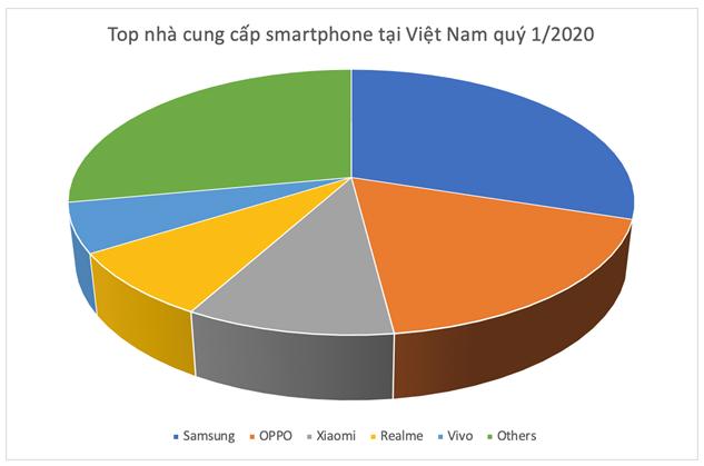Realme có35 triệu người dùng toàn cầu - 1