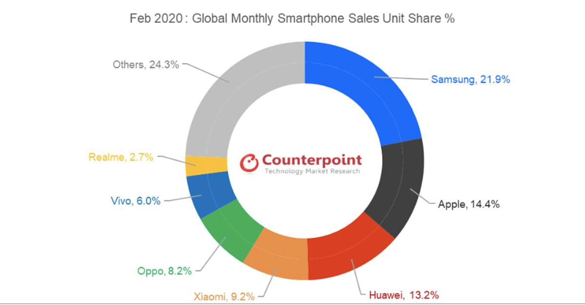 Thống kê thị phần smartphone toàn cầu của Counterpoint.