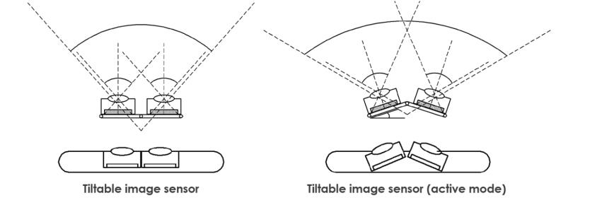 Ống kính khi nghiêng góc (phải) sẽ chụp ảnh rộng hơn so với ống kính hướng thẳng (trái).