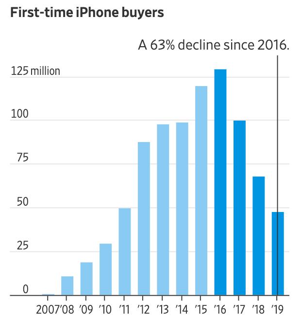Doanh số iPhone giai đoạn 2007 - 2019. Nguồn:Above Avalon.