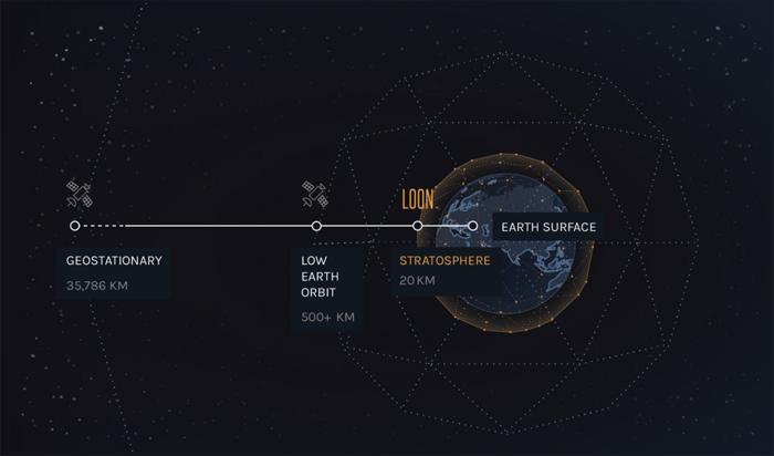 SpaceX phóng vệ tinh Internet lên vùng quỹ đạo thấp (LEO) ở độ cao hơn 500 km, còn Loon cho khinh khí cầu bay ở độ cao 20 km.