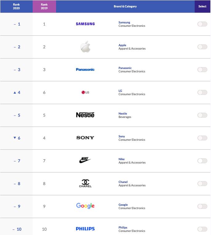 10 thương hiệu châu Á được yêu thích nhất năm 2020. Nguồn: Campaign Asia-Pacific/Nielsen.